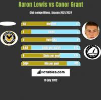 Aaron Lewis vs Conor Grant h2h player stats