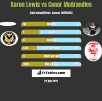 Aaron Lewis vs Conor McGrandles h2h player stats