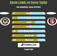 Aaron Lewis vs Corey Taylor h2h player stats