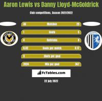 Aaron Lewis vs Danny Lloyd-McGoldrick h2h player stats