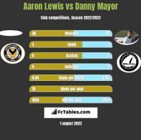 Aaron Lewis vs Danny Mayor h2h player stats