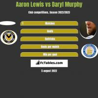 Aaron Lewis vs Daryl Murphy h2h player stats