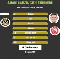 Aaron Lewis vs David Templeton h2h player stats