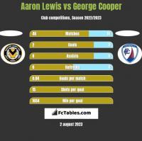 Aaron Lewis vs George Cooper h2h player stats