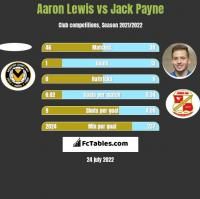 Aaron Lewis vs Jack Payne h2h player stats
