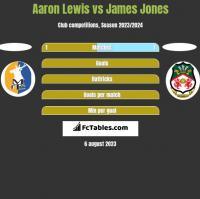 Aaron Lewis vs James Jones h2h player stats