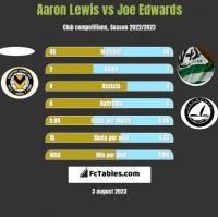 Aaron Lewis vs Joe Edwards h2h player stats