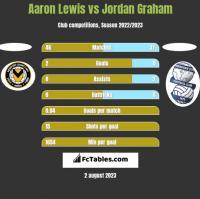 Aaron Lewis vs Jordan Graham h2h player stats