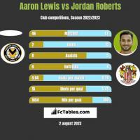 Aaron Lewis vs Jordan Roberts h2h player stats