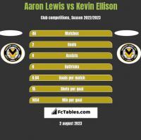 Aaron Lewis vs Kevin Ellison h2h player stats