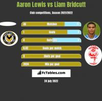 Aaron Lewis vs Liam Bridcutt h2h player stats