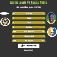 Aaron Lewis vs Lucas Akins h2h player stats