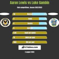 Aaron Lewis vs Luke Gambin h2h player stats