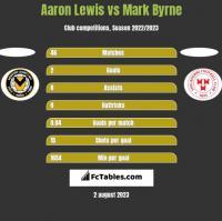 Aaron Lewis vs Mark Byrne h2h player stats