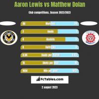Aaron Lewis vs Matthew Dolan h2h player stats