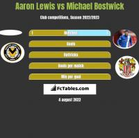 Aaron Lewis vs Michael Bostwick h2h player stats