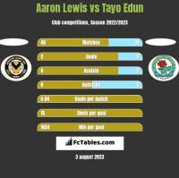 Aaron Lewis vs Tayo Edun h2h player stats