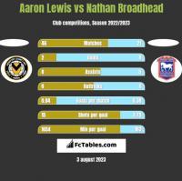 Aaron Lewis vs Nathan Broadhead h2h player stats