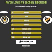 Aaron Lewis vs Zachary Elbouzedi h2h player stats