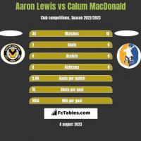 Aaron Lewis vs Calum MacDonald h2h player stats