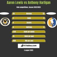 Aaron Lewis vs Anthony Hartigan h2h player stats