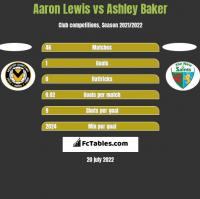 Aaron Lewis vs Ashley Baker h2h player stats