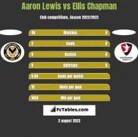 Aaron Lewis vs Ellis Chapman h2h player stats