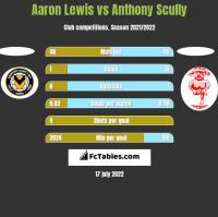 Aaron Lewis vs Anthony Scully h2h player stats
