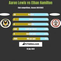 Aaron Lewis vs Ethan Hamilton h2h player stats