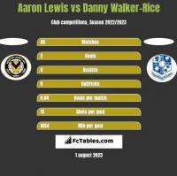 Aaron Lewis vs Danny Walker-Rice h2h player stats