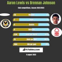 Aaron Lewis vs Brennan Johnson h2h player stats