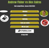 Andrew Fisher vs Alex Cairns h2h player stats