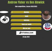 Andrew Fisher vs Ben Alnwick h2h player stats