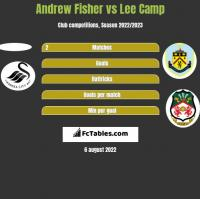 Andrew Fisher vs Lee Camp h2h player stats