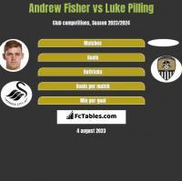 Andrew Fisher vs Luke Pilling h2h player stats