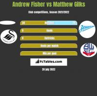 Andrew Fisher vs Matthew Gilks h2h player stats