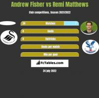 Andrew Fisher vs Remi Matthews h2h player stats