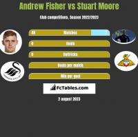 Andrew Fisher vs Stuart Moore h2h player stats