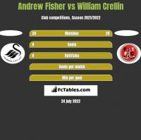 Andrew Fisher vs William Crellin h2h player stats