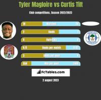 Tyler Magloire vs Curtis Tilt h2h player stats