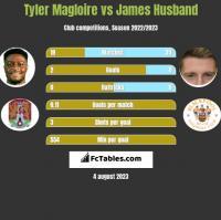Tyler Magloire vs James Husband h2h player stats