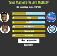 Tyler Magloire vs Jim McNulty h2h player stats