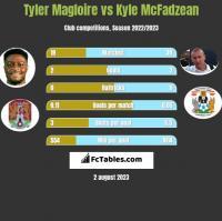 Tyler Magloire vs Kyle McFadzean h2h player stats