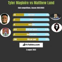 Tyler Magloire vs Matthew Lund h2h player stats