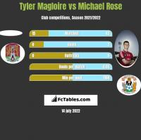 Tyler Magloire vs Michael Rose h2h player stats