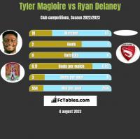 Tyler Magloire vs Ryan Delaney h2h player stats