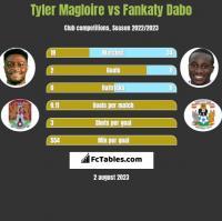 Tyler Magloire vs Fankaty Dabo h2h player stats