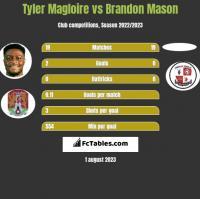 Tyler Magloire vs Brandon Mason h2h player stats