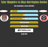 Tyler Magloire vs Rhys Norrington-Davies h2h player stats