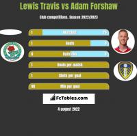 Lewis Travis vs Adam Forshaw h2h player stats